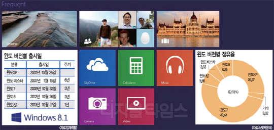 '모바일도 PC처럼' 윈도9 달라지는 기능